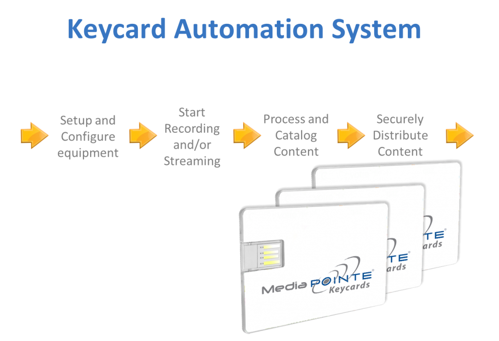 Keycard process